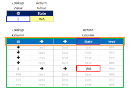 tutorial para usar vlookup how to use vlookup match