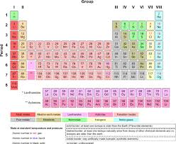 printable periodic table for 6th grade printable periodic tables