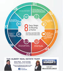 8 Easy Steps To Buying A Home Buying A Home Melissa Albert