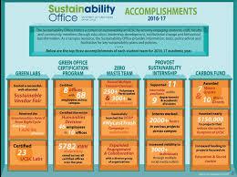 ucsc sustainability ucscsustain twitter