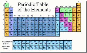 Mendeleev Periodic Table 1871 The Periodic Table Of Elements