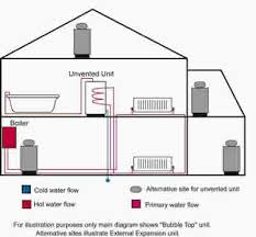 unvented water storage reliance water controls