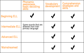 reading comprehension skills for english language learners