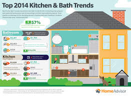 Home Advisor by Homeadvisor Reveals Most Popular Kitchen And Bathroom Remodeling