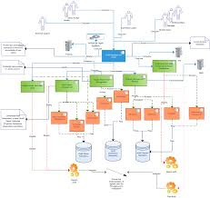 solution concept diagram sequence diagram uml creately