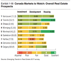 housing trends 2017 the canadian housing market will be stable in 2017 despite