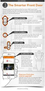 front door security light camera infographic how smart can a front door be