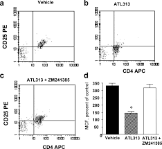 activation of adenosine 2a receptors attenuates allograft