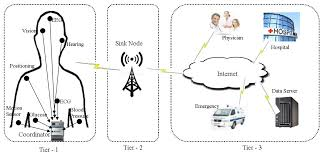 sensors free full text a survey of routing protocols in