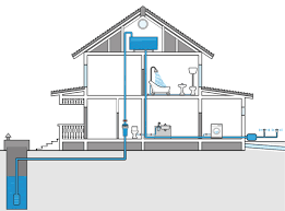 Home Plumbing System Scary Home Features Explained Should I Buy A House With Well