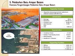layout pelabuhan benoa pelindo i