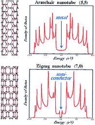 Armchair Nanotubes Carbon Nanotubes From Macromolecules To Nanotechnology