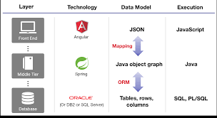 Object Relational Mapping Rdbms Are A Mismatch For Modern App Development Marklogic