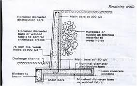 Masonry Retaining Wall Design Home Design Ideas - Concrete retaining walls design