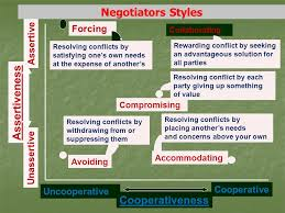 Seeking Text Negotiator An Introduction To Negotiation Ppt
