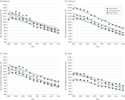 trends and disparities in acute myocardial infarction by income