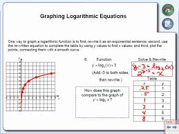 graphing logarithmic equations youtube