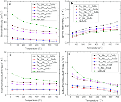thermal conductivity reduction by isoelectronic elements v and ta
