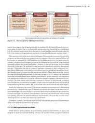 chapter 4 implementation framework for cim civil integrated