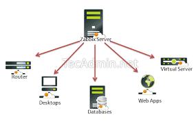 ubuntu network install tutorial how to install zabbix server 3 4 on ubuntu 16 04 14 04 and debian 9 8 7