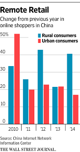 alibaba target market alibaba jd com target rural china for e commerce growth wsj