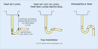 Sewer Gas In Bathroom The Word Traps And Vents The Ashi Reporter Inspection News