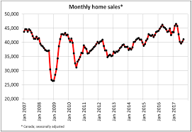 canadian house prices still falling macrobusiness