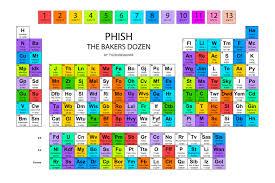 Periodix Table Icymi Phishy Baker U0027s Dozen Periodic Table Phish Net