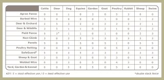 Ground Wire Size Table by Faq Fence Planning