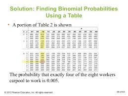 Binomial Probabilities Table Les5e Ppt 04