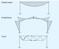 Residential Steel Beam Span Table by Concept Design Steelconstruction Info
