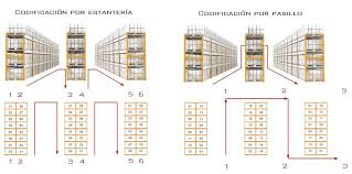 que es layout ingenieria diseño y layout de almacenes y centros de distribución ingeniería