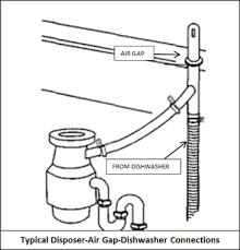 Replace Your Dishwasher - Kitchen sink air gap
