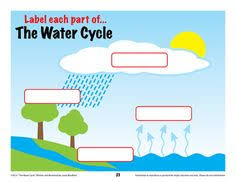 water cycle diagram interactive powerpoint possibly for individual