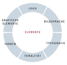 corporate design elemente haller jenzer konzeption gestaltung