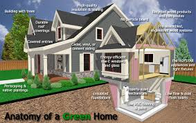 green homes 9 common misconceptions about green homes kay pratt re max