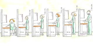 hauteur prise cuisine plan de travail hauteur plan de travail cuisine cuisine quelle hauteur de plan de