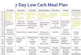 1 month cutting diet plan 7 day menu plan with low carbs qsnwur