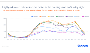 Post Resume On Indeed Jobs by Timing Matters In The Job Search Indeed Blog