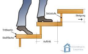 stufen treppe berechnen abstand stufe zu stufe und treppenhöhe mit treppenformel