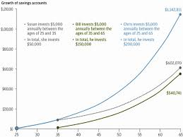 How To Write A Vehicle Bill Of Sale by How Compound Interest Affects Retirement Funds Business Insider