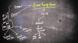 sweat equity youtube