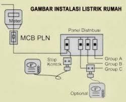 contoh rangkaian dan instalasi listrik rumah sederhana sketsa