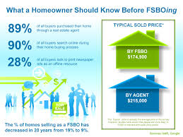 Sell Home Interior What A Homeowner Should Know Before Fsboing Real Estate Estate