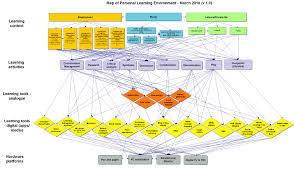 Curriculum Mapping Week 2 Ple Mapping As Reflective Process And Research Tool
