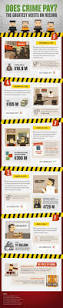 164 best home security infographics images on pinterest