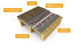 best underlay for laminate flooring with underfloor heating