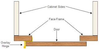 Cabinet Hinge Overlay Face Frame Versus Frameless Euro Box Style Cabinets Part 1