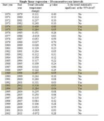average global temperature by year table anthropogenic global warming stopped in 1997 and in 1996 1995
