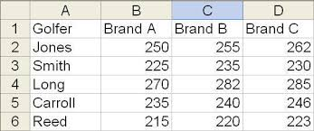 how to make anova table in excel two way anova test without replication in excel two factor